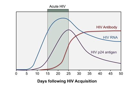 Core Concepts - HIV Diagnostic Testing - Screening and